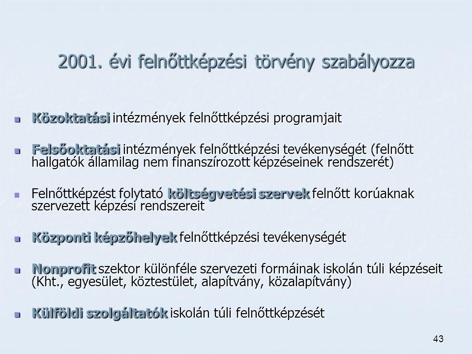 43 2001. évi felnőttképzési törvény szabályozza Közoktatási intézmények felnőttképzési programjait Közoktatási intézmények felnőttképzési programjait