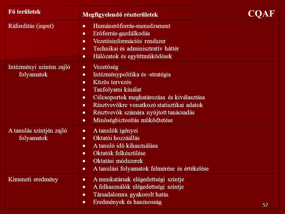 57 Fő területek Megfigyelendő részterületek CQAF Ráfordítás (input)  Humánerőforrás-menedzsment  Erőforrás-gazdálkodás  Vezetésinformációs rendszer