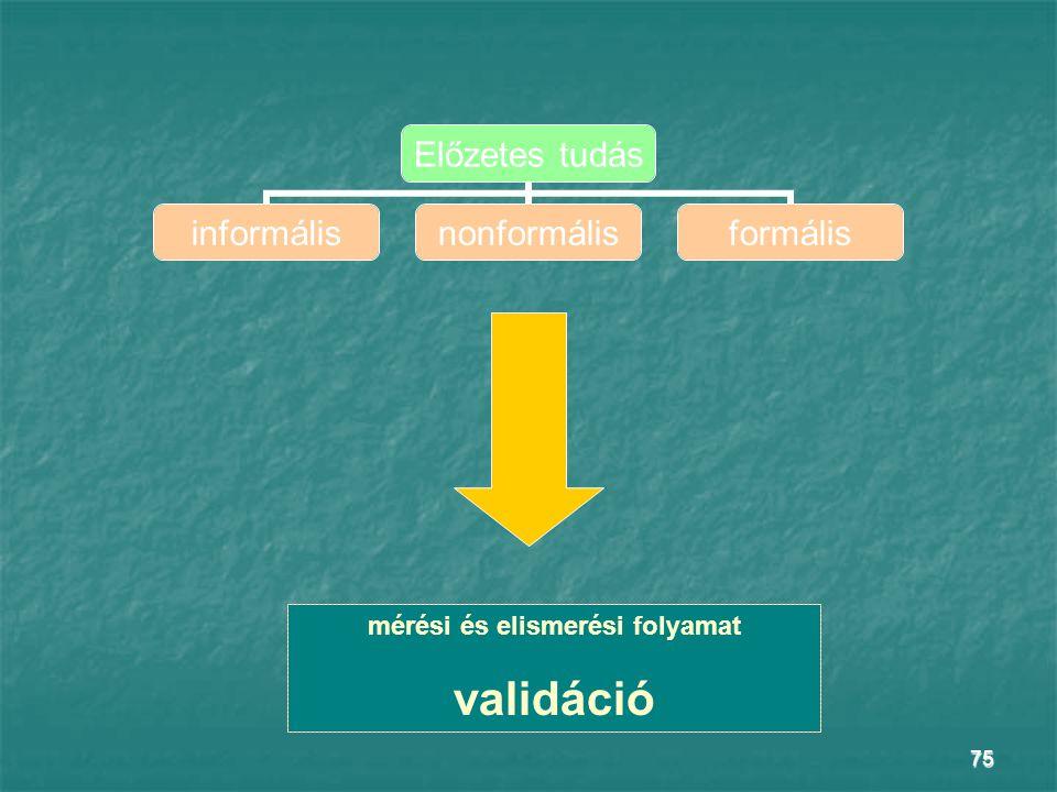 75 Előzetes tudás informálisnonformálisformális mérési és elismerési folyamat validáció