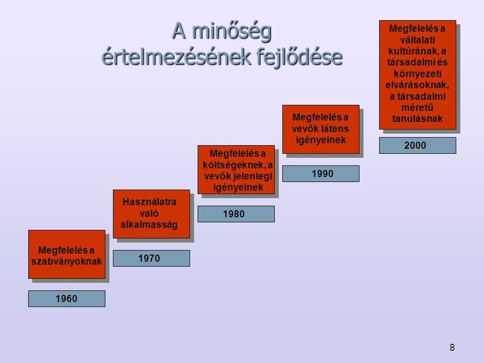 8 A minőség értelmezésének fejlődése 1960 Megfelelés a szabványoknak 1970 1980 1990 2000 Használatra való alkalmasság Megfelelés a vevők látens igénye