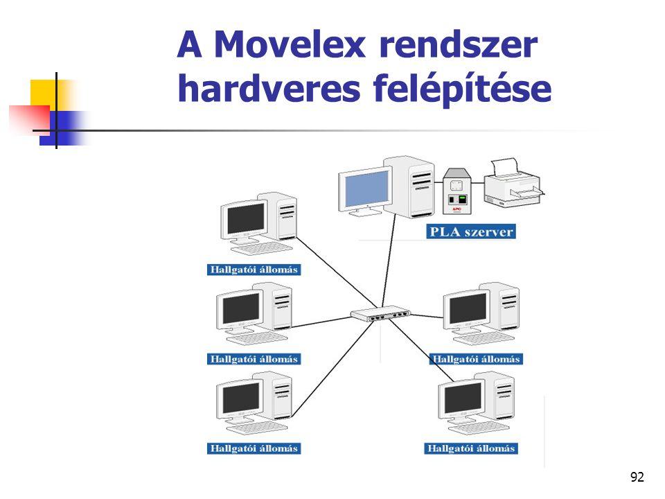 92 A Movelex rendszer hardveres felépítése