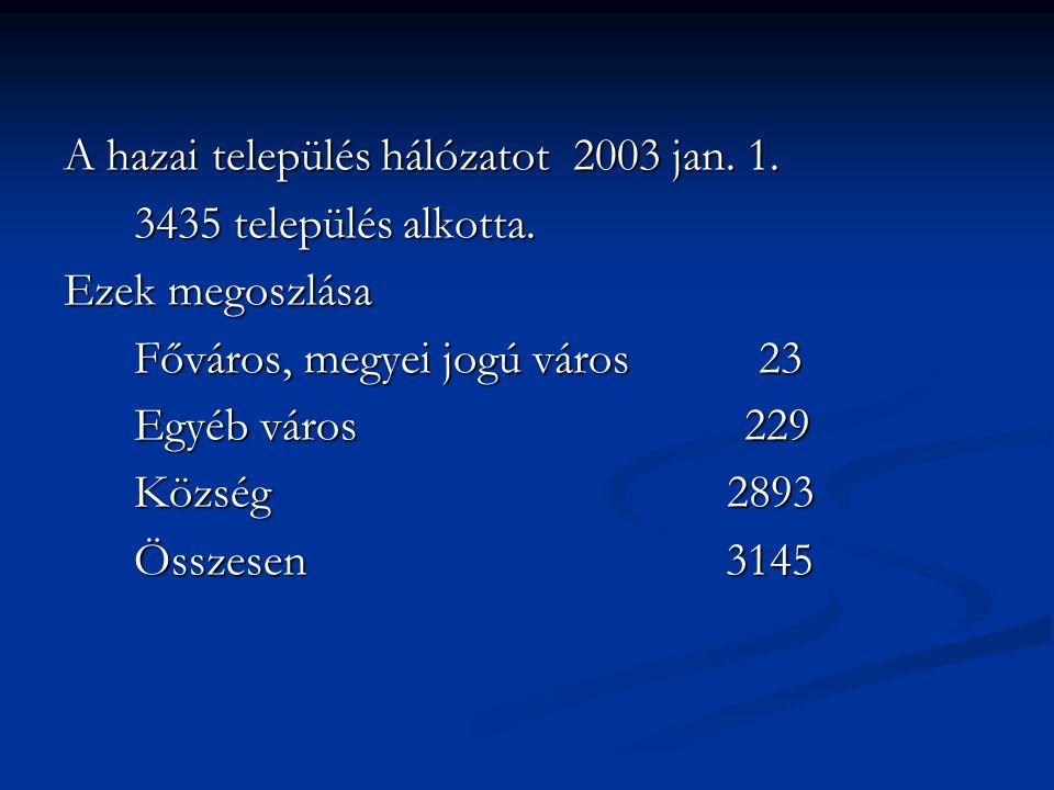 A hazai település hálózatot 2003 jan. 1. 3435 település alkotta. 3435 település alkotta. Ezek megoszlása Főváros, megyei jogú város 23 Főváros, megyei