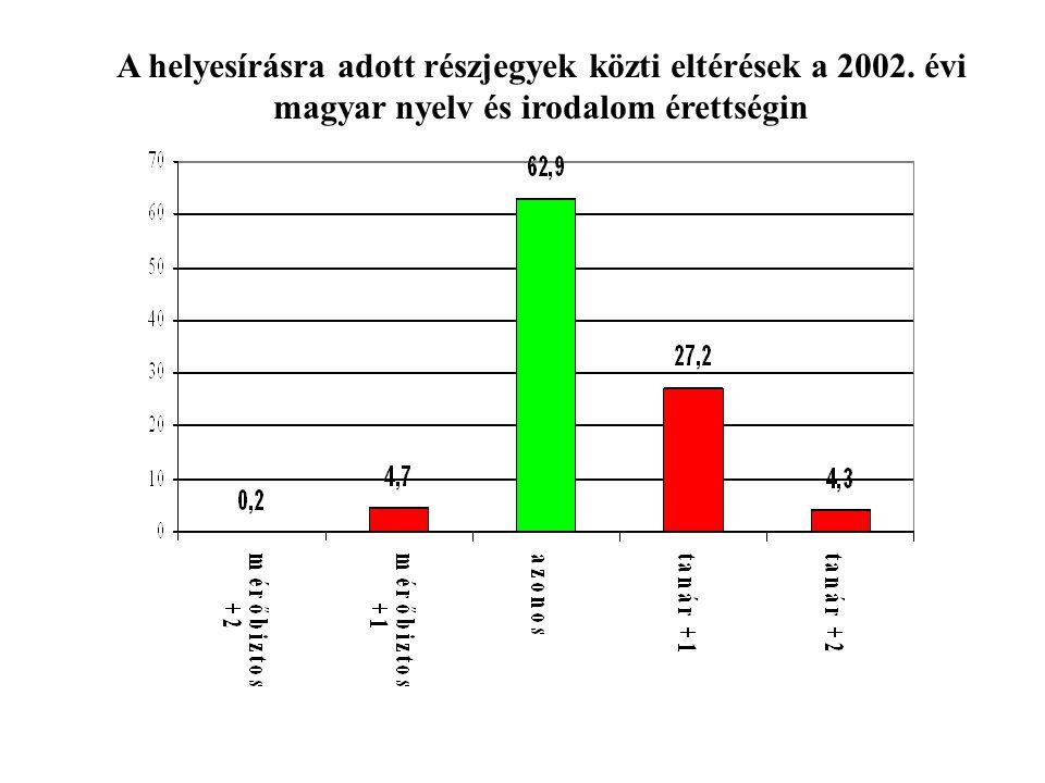 Jeles végső minősítés egynél több jó részjegy esetében –az összes jeles 1,4 %-a (201eset) Jeles nyelvi minősítés egynél több durva hiba esetében –az összes jeles 7,6 %-a (1406 eset) Elégséges minősítés ötnél több durva hiba esetében –az összes elégséges 9,7 %-a (861 eset) Elégséges minősítés 32-nél több hibapont esetében –az összes elégséges 28,1 %-a (2621eset) ebből 134 szándékos (tudatos) eltérés az útmutatótól Az útmutatótól eltérő értékelés főbb esetei a 2002.