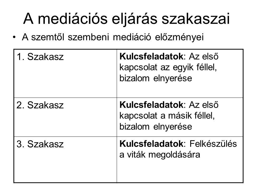 A mediációs eljárás szakaszai A szemtől szembeni mediáció előzményei 1.