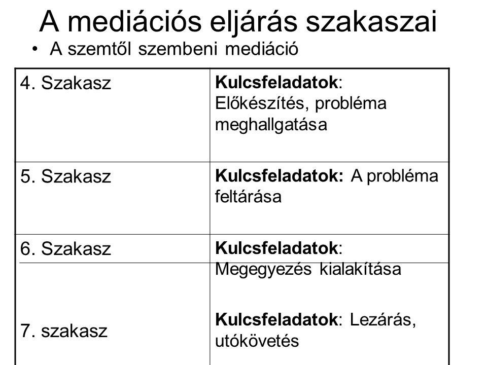 A mediációs eljárás szakaszai A szemtől szembeni mediáció 4. Szakasz Kulcsfeladatok: Előkészítés, probléma meghallgatása 5. Szakasz Kulcsfeladatok: A