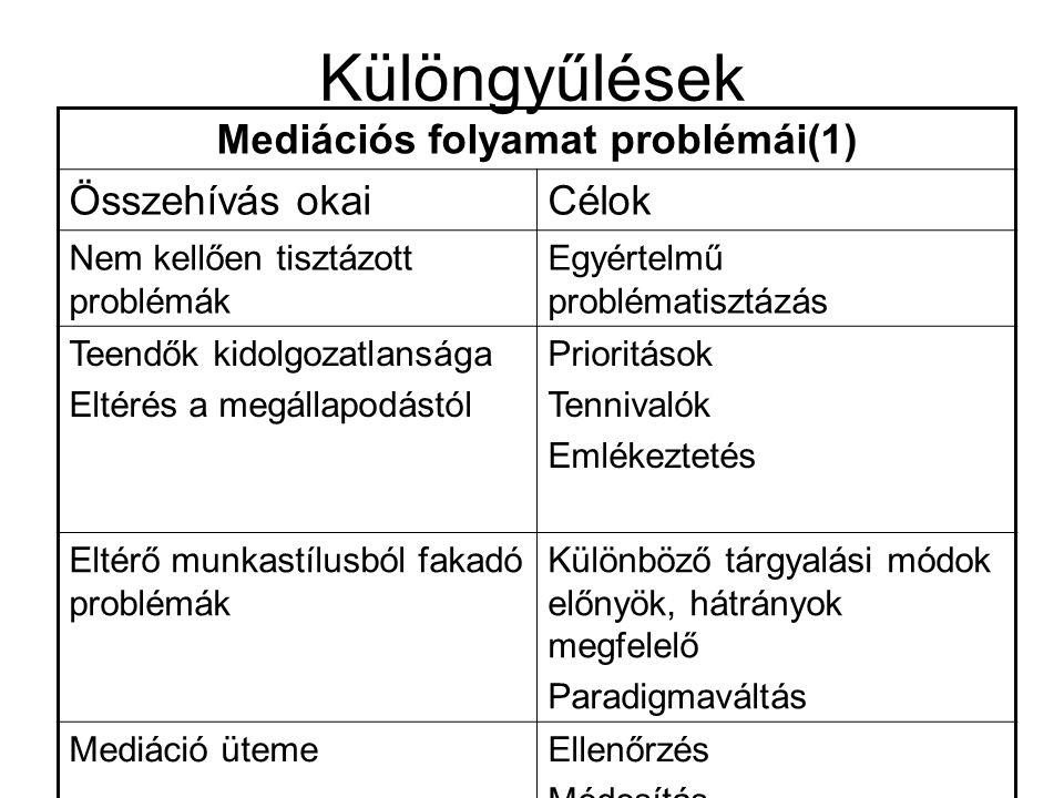 Különgyűlések Mediációs folyamat problémái(1) Összehívás okaiCélok Nem kellően tisztázott problémák Egyértelmű problématisztázás Teendők kidolgozatlansága Eltérés a megállapodástól Prioritások Tennivalók Emlékeztetés Eltérő munkastílusból fakadó problémák Különböző tárgyalási módok előnyök, hátrányok megfelelő Paradigmaváltás Mediáció ütemeEllenőrzés Módosítás
