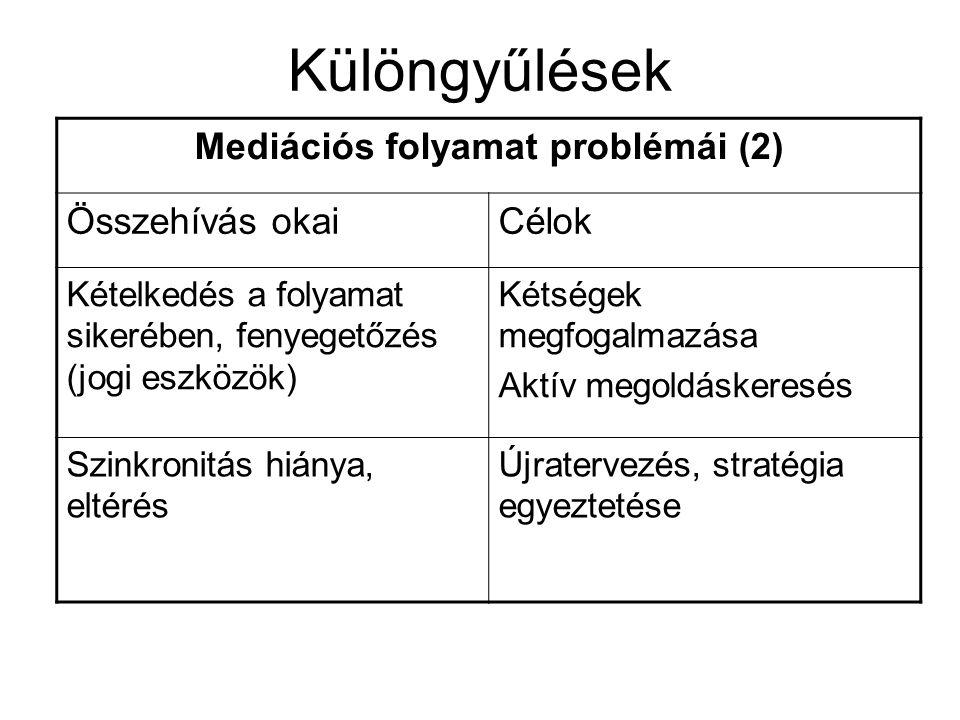 Különgyűlések Mediációs folyamat problémái (2) Összehívás okaiCélok Kételkedés a folyamat sikerében, fenyegetőzés (jogi eszközök) Kétségek megfogalmazása Aktív megoldáskeresés Szinkronitás hiánya, eltérés Újratervezés, stratégia egyeztetése