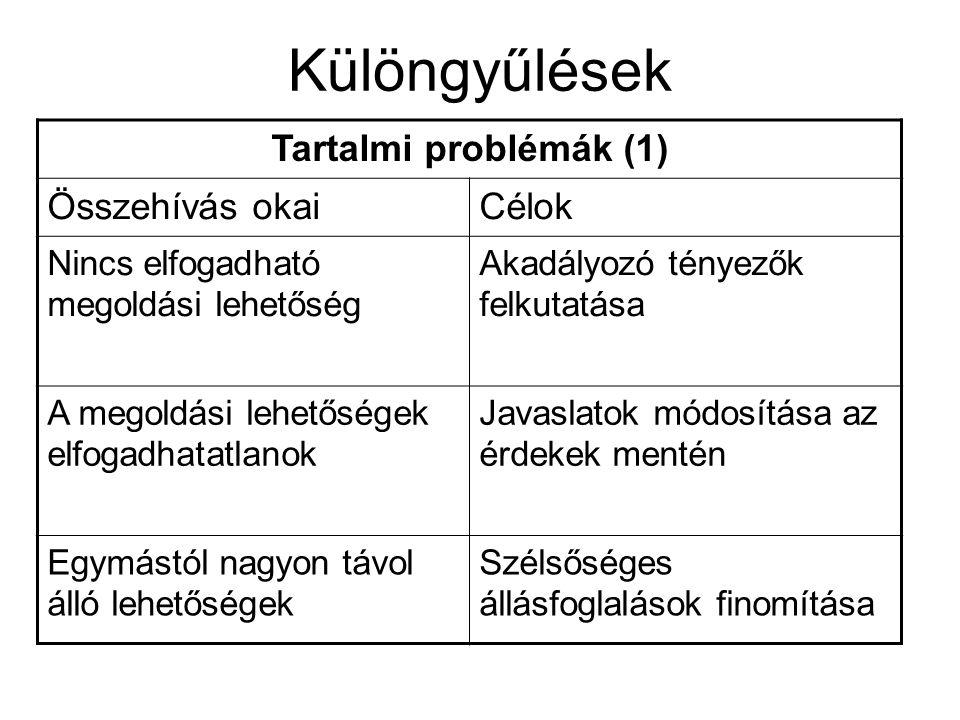 Különgyűlések Tartalmi problémák (1) Összehívás okaiCélok Nincs elfogadható megoldási lehetőség Akadályozó tényezők felkutatása A megoldási lehetőségek elfogadhatatlanok Javaslatok módosítása az érdekek mentén Egymástól nagyon távol álló lehetőségek Szélsőséges állásfoglalások finomítása