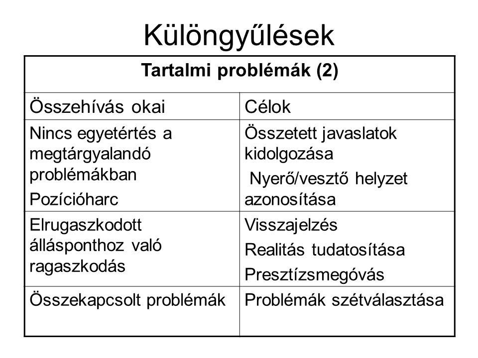 Különgyűlések Tartalmi problémák (2) Összehívás okaiCélok Nincs egyetértés a megtárgyalandó problémákban Pozícióharc Összetett javaslatok kidolgozása Nyerő/vesztő helyzet azonosítása Elrugaszkodott állásponthoz való ragaszkodás Visszajelzés Realitás tudatosítása Presztízsmegóvás Összekapcsolt problémákProblémák szétválasztása