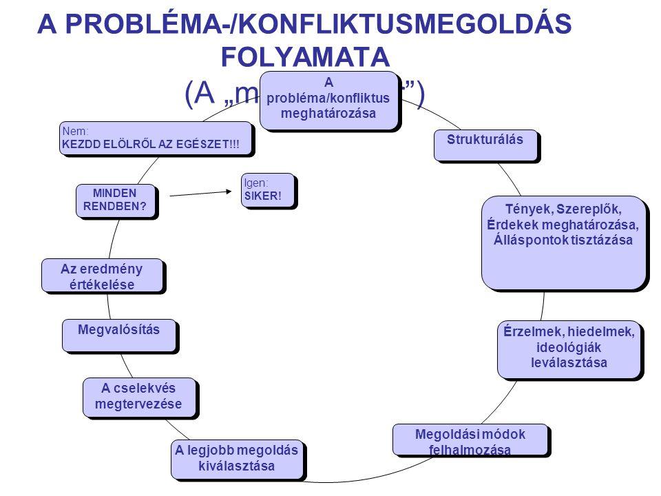 """A PROBLÉMA-/KONFLIKTUSMEGOLDÁS FOLYAMATA (A """"megoldó kör ) A probléma/konfliktus meghatározása Strukturálás Tények, Szereplők, Érdekek meghatározása, Álláspontok tisztázása Tények, Szereplők, Érdekek meghatározása, Álláspontok tisztázása Érzelmek, hiedelmek, ideológiák leválasztása Megoldási módok felhalmozása A legjobb megoldás kiválasztása A cselekvés megtervezése Megvalósítás Az eredmény értékelése MINDEN RENDBEN."""