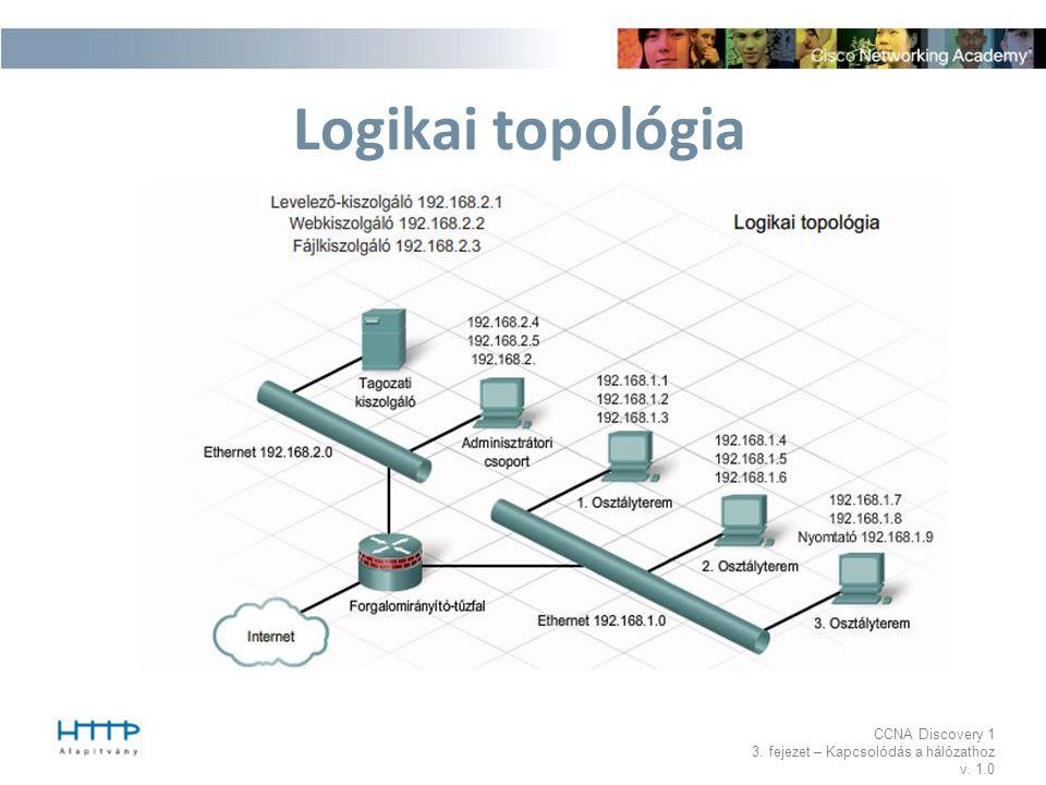 CCNA Discovery 1 3. fejezet – Kapcsolódás a hálózathoz v. 1.0 Logikai topológia