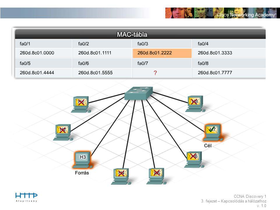 CCNA Discovery 1 3. fejezet – Kapcsolódás a hálózathoz v. 1.0