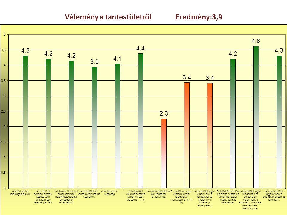 Vélemény a tantestületről Eredmény:3,9