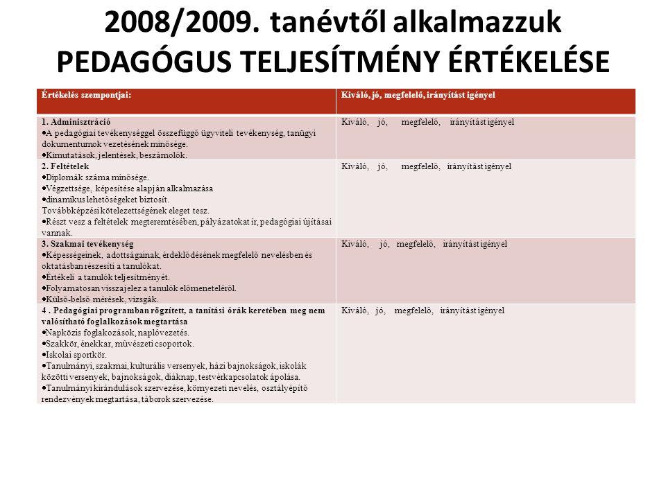 2008/2009. tanévtől alkalmazzuk PEDAGÓGUS TELJESÍTMÉNY ÉRTÉKELÉSE Értékelés szempontjai:Kiváló, jó, megfelelő, irányítást igényel 1. Adminisztráció 