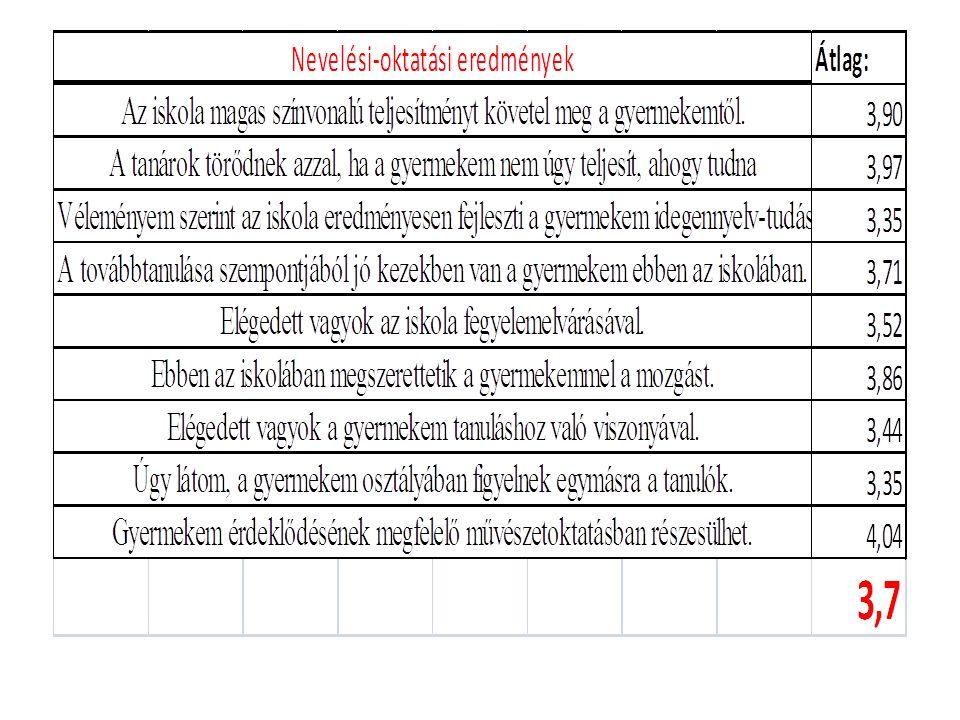 Pedagógusok teljesítményének értékelése 2 év összehasonlításában 2006 -2007 2007 - 2008
