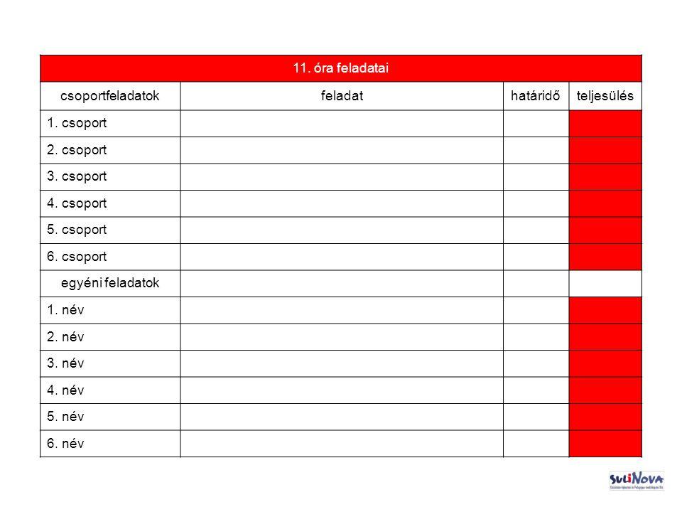 11.óra feladatai csoportfeladatokfeladathatáridőteljesülés 1.