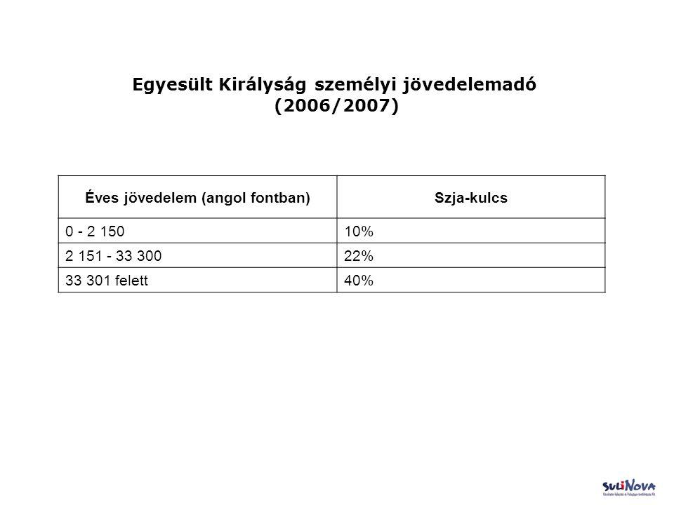 Egyesült Királyság személyi jövedelemadó (2006/2007) Éves jövedelem (angol fontban)Szja-kulcs 0 - 2 15010% 2 151 - 33 30022% 33 301 felett40%