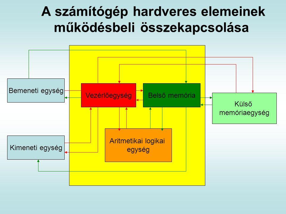 A számítógép hardveres elemeinek működésbeli összekapcsolása Bemeneti egység Kimeneti egység VezérlőegységBelső memória Aritmetikai logikai egység Kül