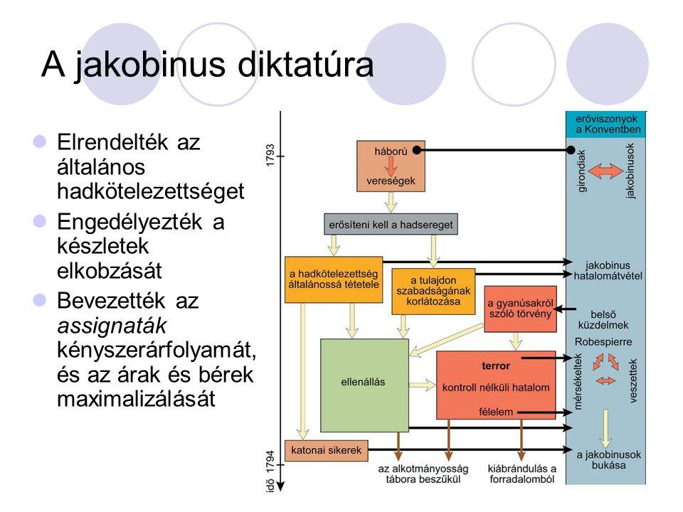 Jakobinus intézkedések-> Parasztság felkelései kiszélesedtek Vidéki városok felkelése (pl.