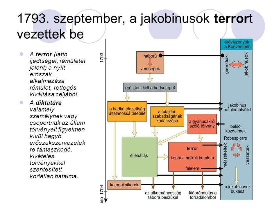 1793. szeptember, a jakobinusok terrort vezettek be A terror (latin ijedtséget, rémületet jelent) a nyílt erőszak alkalmazása rémület, rettegés kivált
