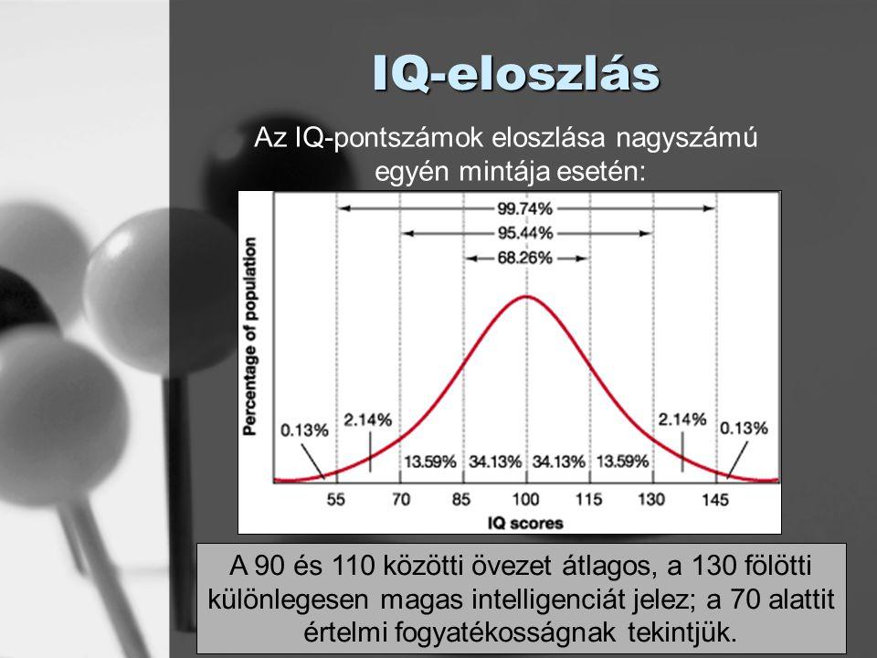 © László Laura IQ-eloszlás A 90 és 110 közötti övezet átlagos, a 130 fölötti különlegesen magas intelligenciát jelez; a 70 alattit értelmi fogyatékoss