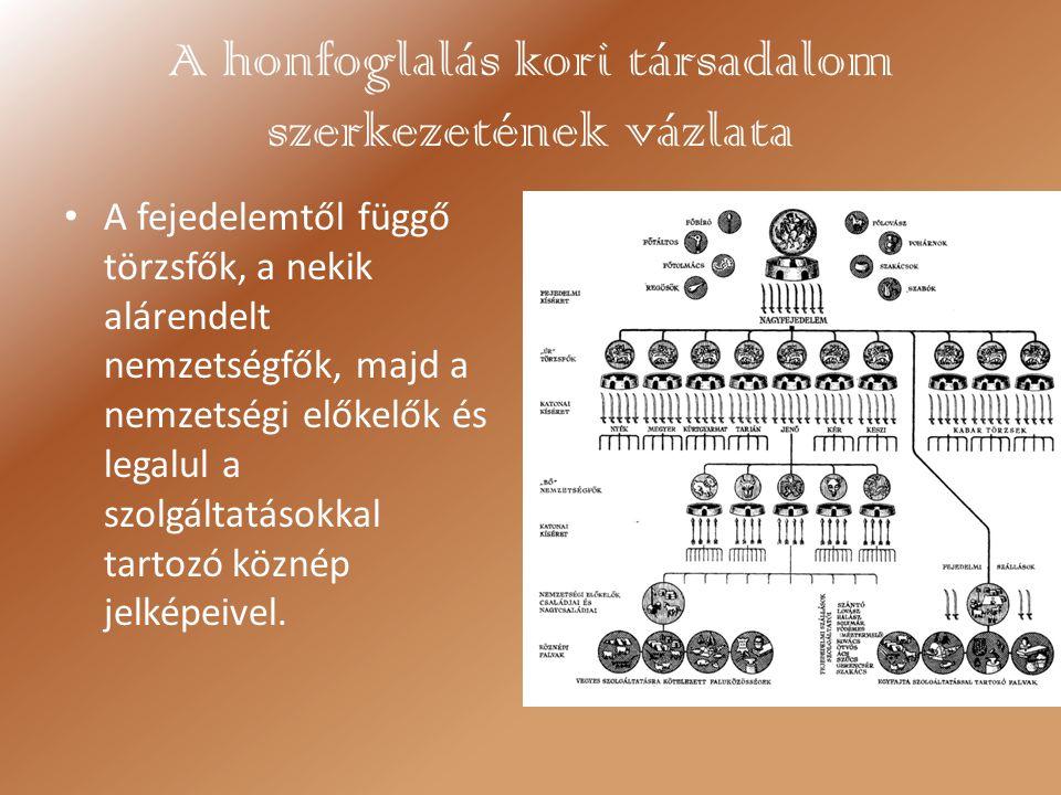 A honfoglalás kori társadalom szerkezetének vázlata A fejedelemtől függő törzsfők, a nekik alárendelt nemzetségfők, majd a nemzetségi előkelők és lega