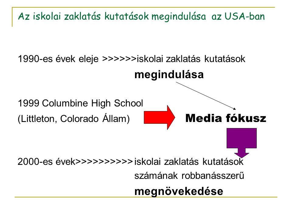 Az iskolai zaklatás kutatások megindulása az USA-ban 1990-es évek eleje >>>>>>iskolai zaklatás kutatások megindulása 1999 Columbine High School (Littl