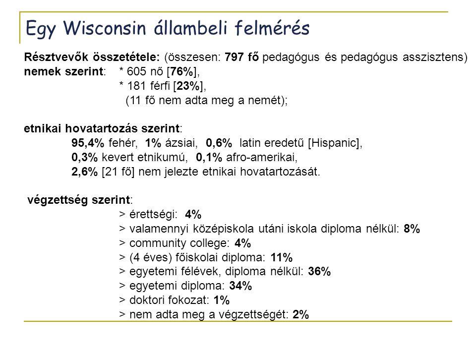 Egy Wisconsin állambeli felmérés Résztvevők összetétele: (összesen: 797 fő pedagógus és pedagógus asszisztens) nemek szerint:* 605 nő [76%], * 181 fér
