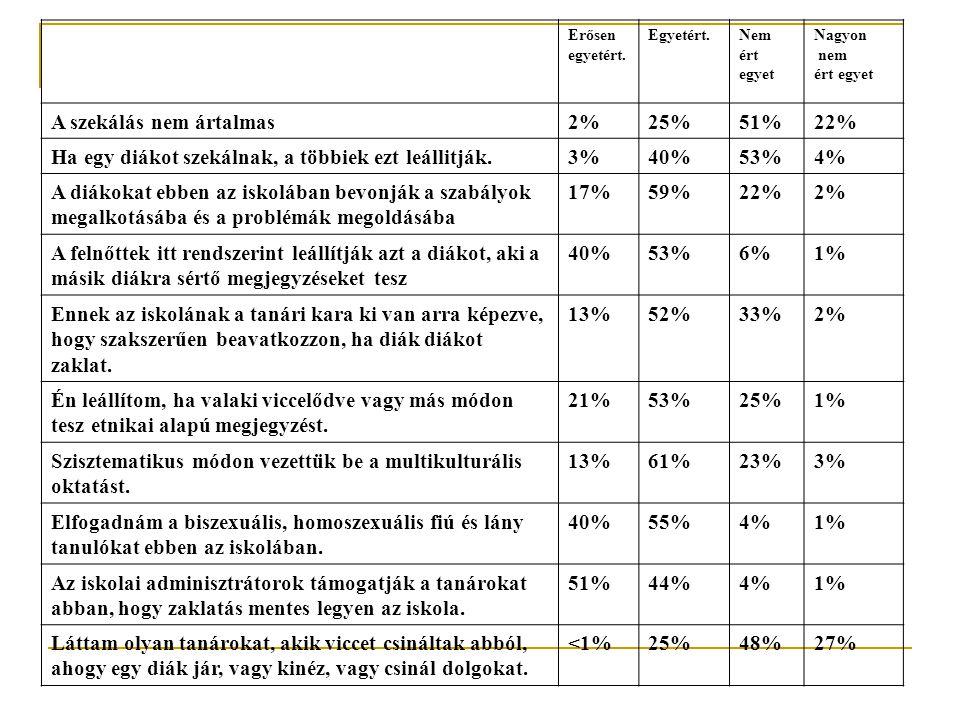 Erősen egyetért. Egyetért.Nem ért egyet Nagyon nem ért egyet A szekálás nem ártalmas2%25%51%22% Ha egy diákot szekálnak, a többiek ezt leállitják.3%40