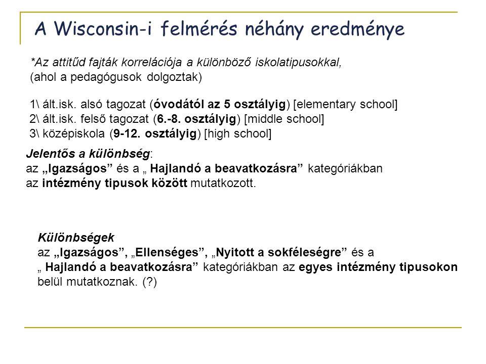 A Wisconsin-i felmérés néhány eredménye *Az attitűd fajták korrelációja a különböző iskolatipusokkal, (ahol a pedagógusok dolgoztak) 1\ ált.isk. alsó