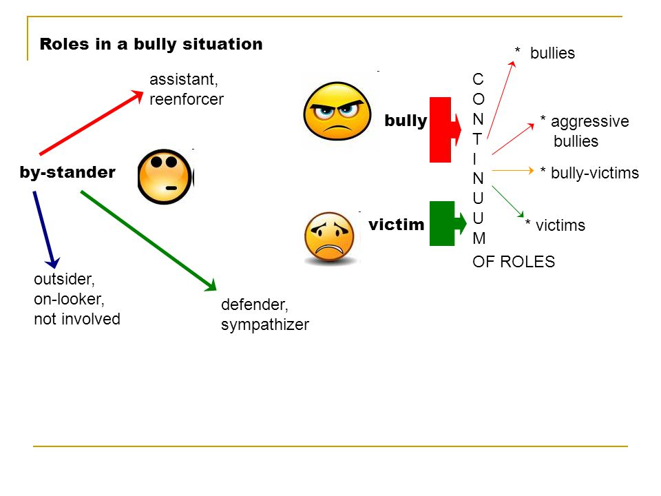 Roles in a bully situation bully victim by-stander CONTINUUMCONTINUUM * bullies * aggressive bullies * bully-victims * victims OF ROLES outsider, on-l