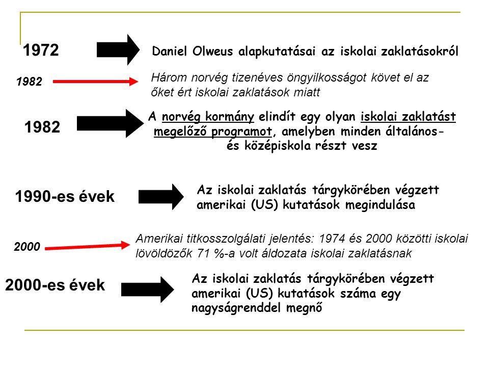 1972 Daniel Olweus alapkutatásai az iskolai zaklatásokról 1982 A norvég kormány elindít egy olyan iskolai zaklatást megelőző programot, amelyben minde
