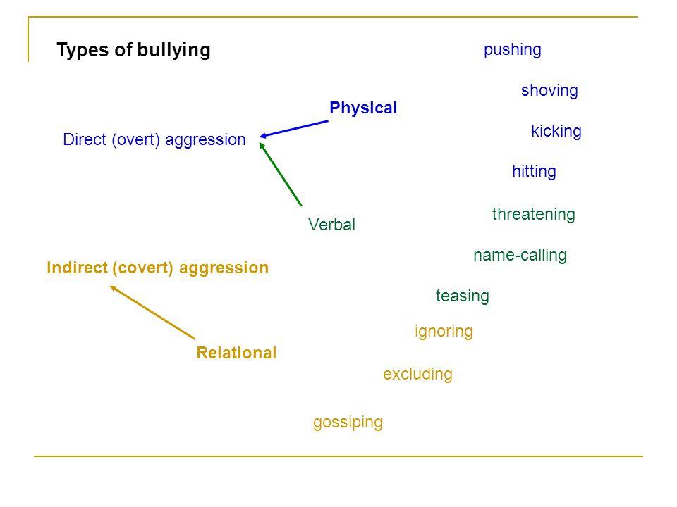 Types of bullying Physical Relational ignoring excluding gossiping pushing shoving kicking hitting Verbal threatening name-calling teasing Direct (ove