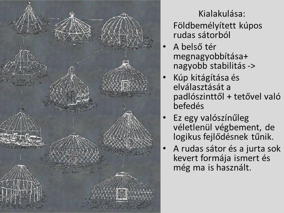 Kialakulása: Földbemélyített kúpos rudas sátorból A belső tér megnagyobbítása+ nagyobb stabilitás -> Kúp kitágítása és elválasztását a padlószinttől +