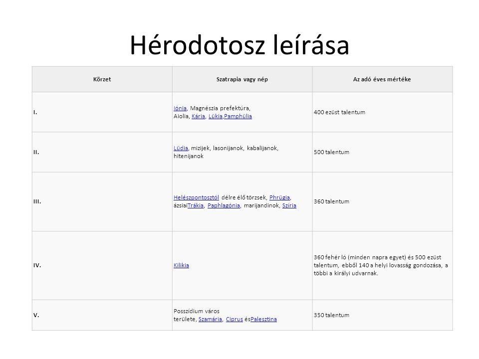 Hérodotosz leírása KörzetSzatrapia vagy népAz adó éves mértéke I. IóniaIónia, Magnészia prefektúra, Aiolia, Kária, Lükia,PamphüliaKáriaLükiaPamphülia
