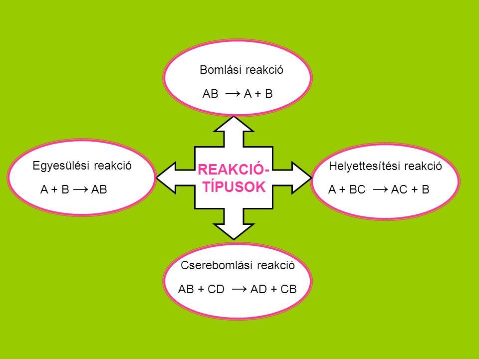 REAKCIÓ- TÍPUSOK Egyesülési reakció Bomlási reakció Helyettesítési reakció Cserebomlási reakció A + B → AB AB → A + B A + BC → AC + B AB + CD → AD + CB