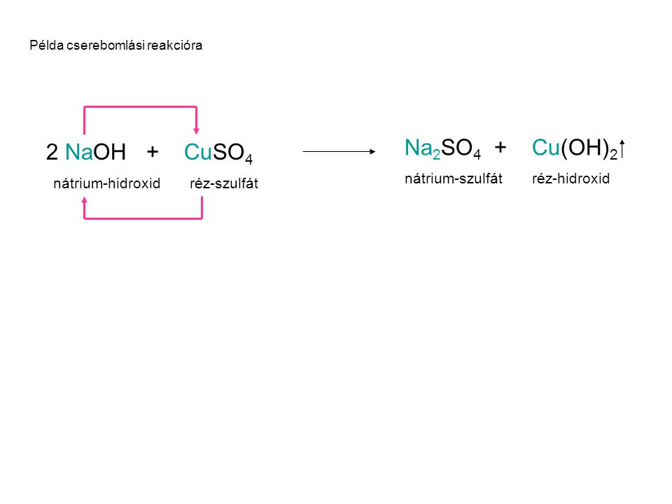 Példa cserebomlási reakcióra NaOH + CuSO 4 nátrium-hidroxid réz-szulfát Na 2 SO 4 + Cu(OH) 2  nátrium-szulfát réz-hidroxid 2