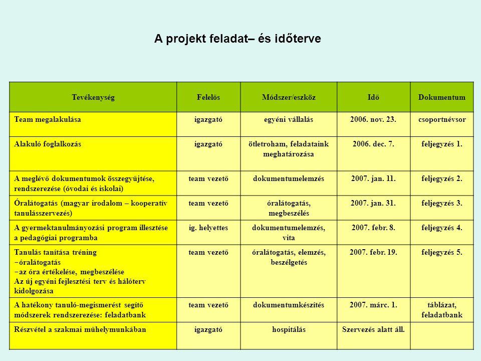 TevékenységFelelősMódszer/eszközIdőDokumentum Team megalakulásaigazgatóegyéni vállalás2006. nov. 23.csoportnévsor Alakuló foglalkozásigazgatóötletroha