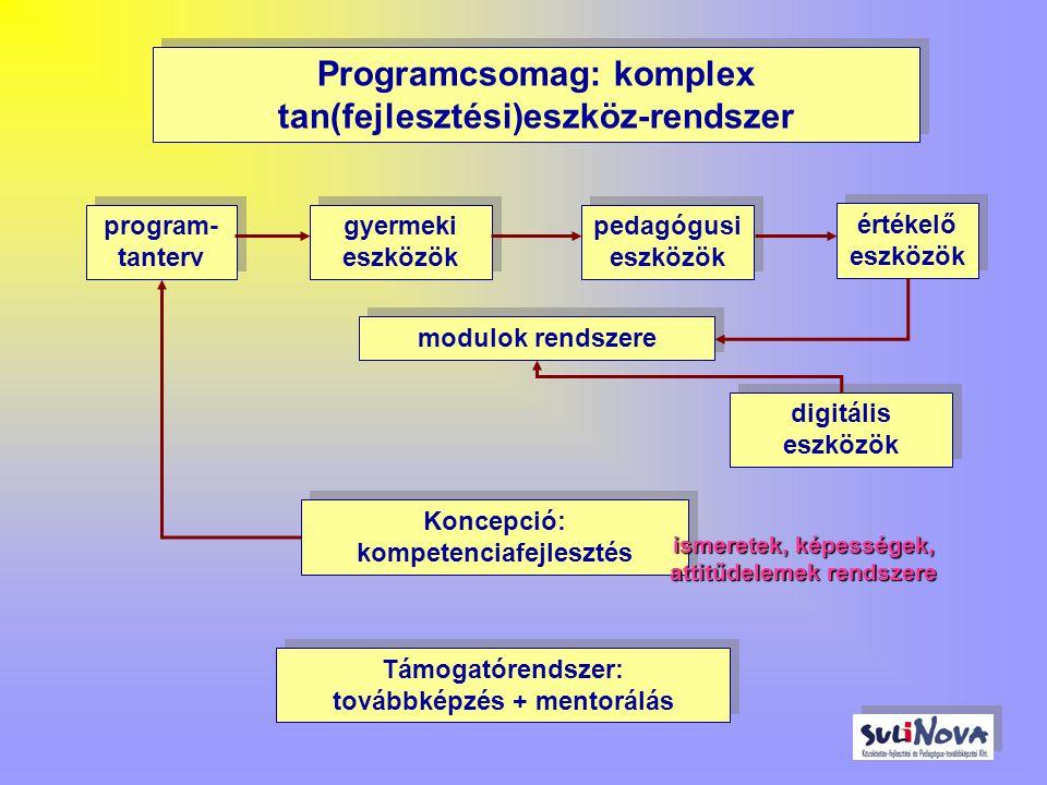 Programcsomag: komplex tan(fejlesztési)eszköz-rendszer gyermeki eszközök pedagógusi eszközök program- tanterv értékelő eszközök Koncepció: kompetenciafejlesztés modulok rendszere digitális eszközök Támogatórendszer: továbbképzés + mentorálás ismeretek, képességek, attitűdelemek rendszere