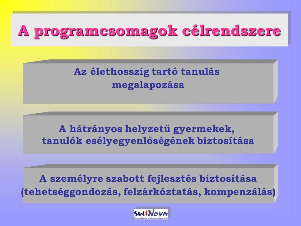 A programcsomagok célrendszere A személyre szabott fejlesztés biztosítása (tehetséggondozás, felzárkóztatás, kompenzálás) A hátrányos helyzetű gyermekek, tanulók esélyegyenlőségének biztosítása Az élethosszig tartó tanulás megalapozása