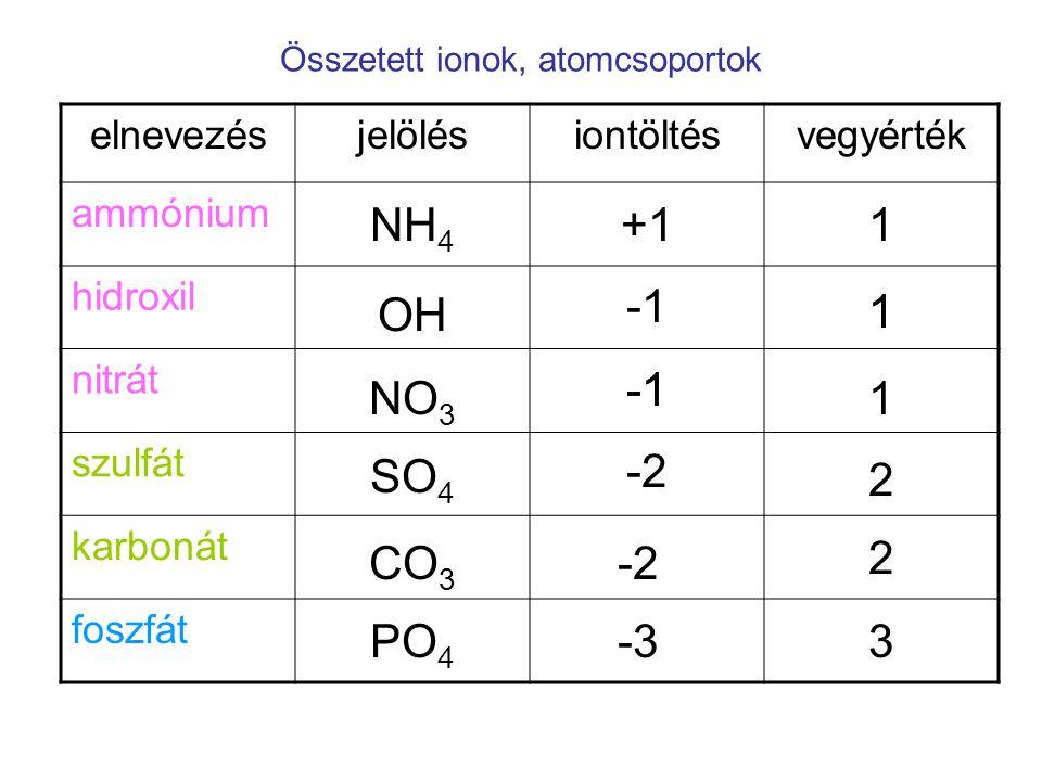 Összetett ionok, atomcsoportok elnevezésjelölésiontöltésvegyérték ammónium hidroxil nitrát szulfát karbonát foszfát SO 4 NH 4 CO 3 PO 4 -2 2 2 -33 1 1 +11 OH NO 3 1