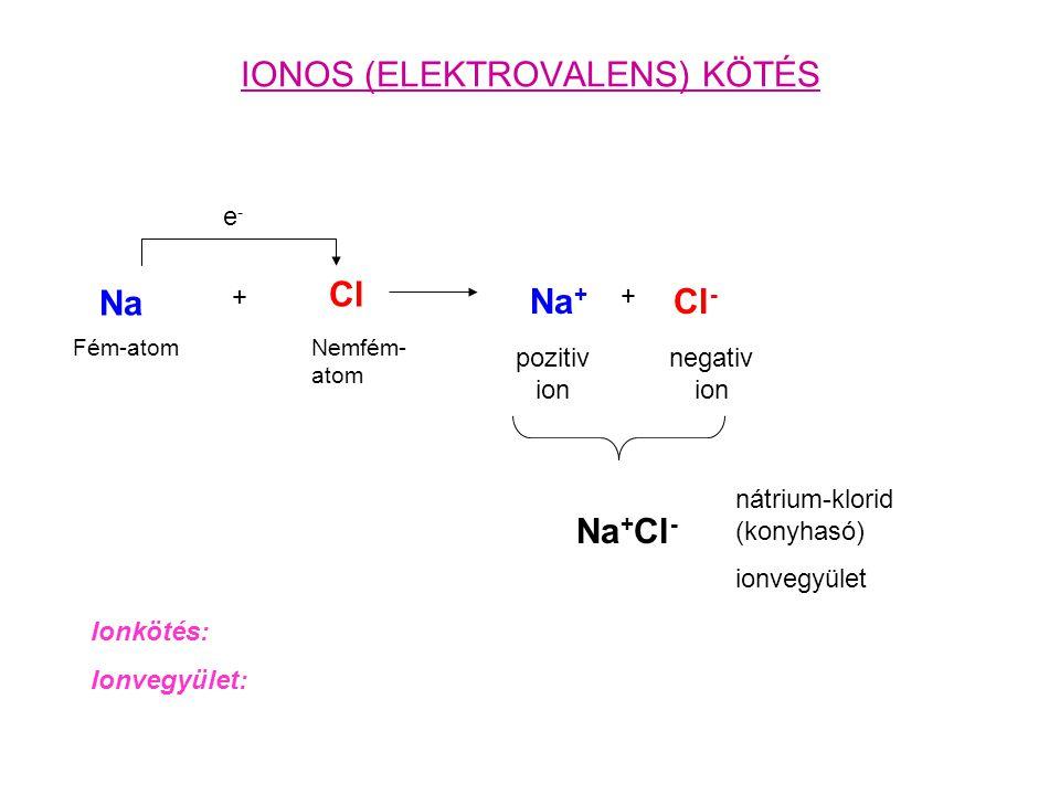 IONOS (ELEKTROVALENS) KÖTÉS Na + Cl e-e- + Na + pozitiv ion Cl - negativ ion Na + Cl - nátrium-klorid (konyhasó) ionvegyület Ionkötés: Ionvegyület: Fé