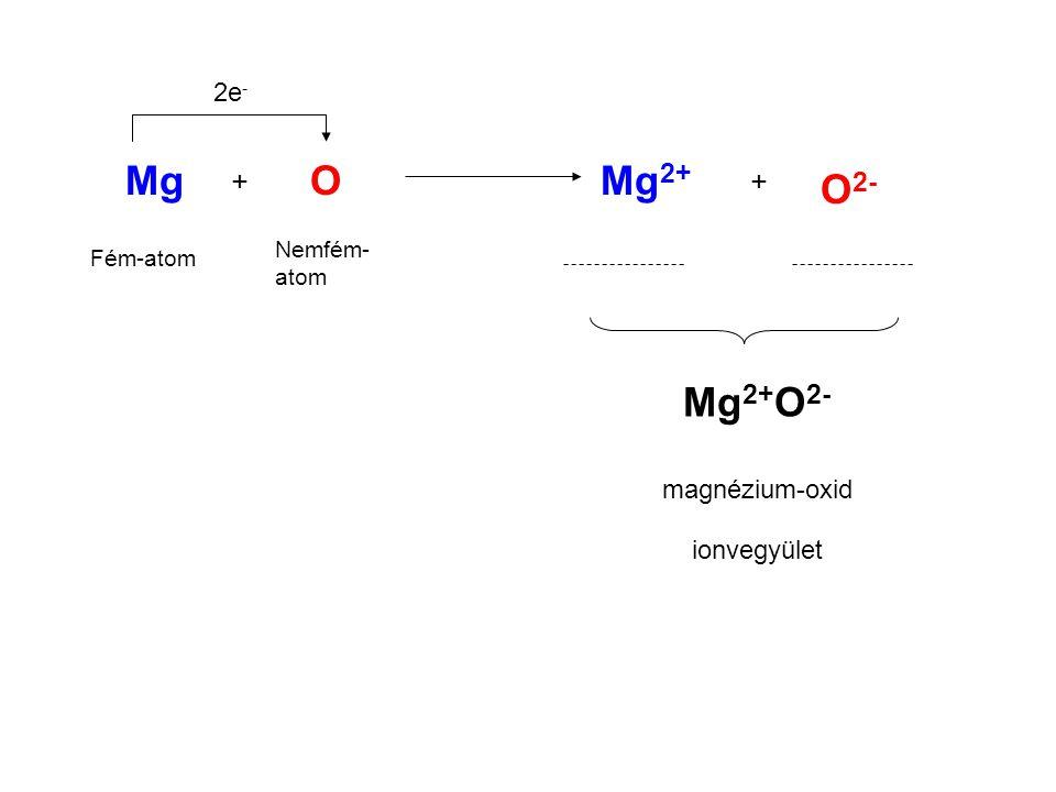 + Mg Fém-atom O Nemfém- atom 2e - Mg 2+ O 2- + Mg 2+ O 2- magnézium-oxid ionvegyület