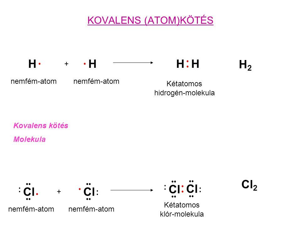 KÉMIAI KÖTÉSEK ION KÖTÉSKOVALENS KÖTÉS -elektron-átadás egy fématomról egy nemfém-atomra -elektrosztatikus vonzás az ellentétes töltésű ionok közöt -az ionvegyületben a pozitiv és negativ töltések száma azonos -elektronok megosztása nemfémes elemek atomjai között -a kötést a közössé tett elektronok képezik -a molekula állhat azonos vagy különböző elemek atomjaiból
