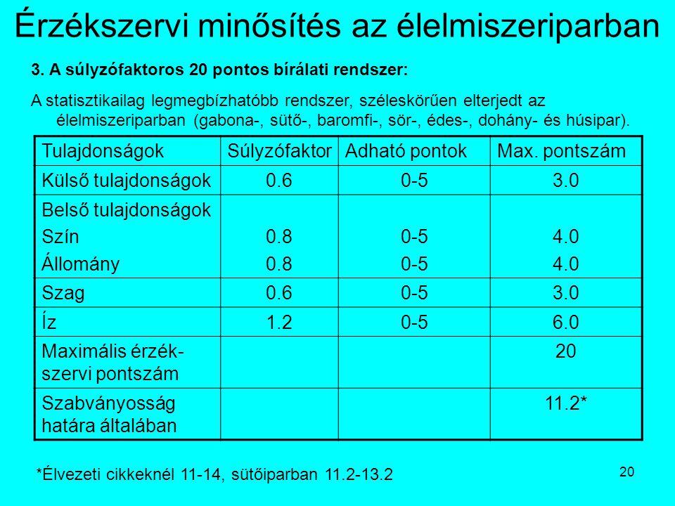 20 Érzékszervi minősítés az élelmiszeriparban 3. A súlyzófaktoros 20 pontos bírálati rendszer: A statisztikailag legmegbízhatóbb rendszer, széleskörűe