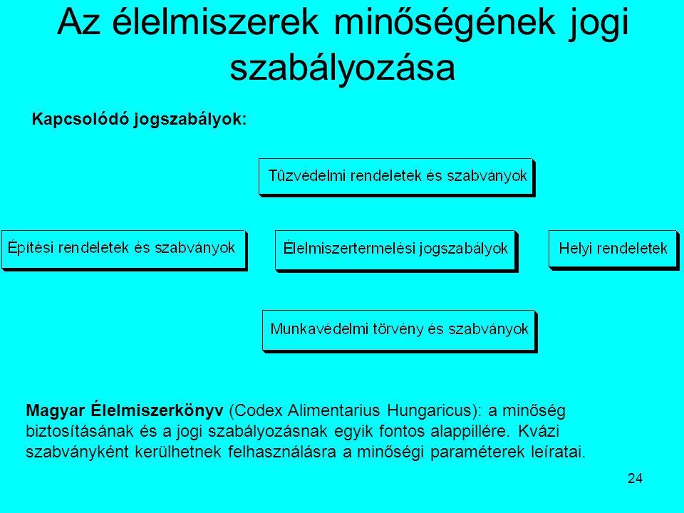 24 Az élelmiszerek minőségének jogi szabályozása Kapcsolódó jogszabályok: Magyar Élelmiszerkönyv (Codex Alimentarius Hungaricus): a minőség biztosítás