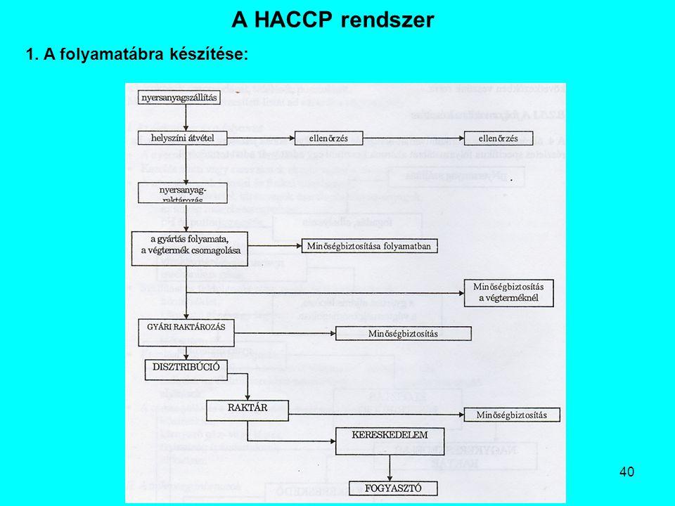 40 A HACCP rendszer 1. A folyamatábra készítése: