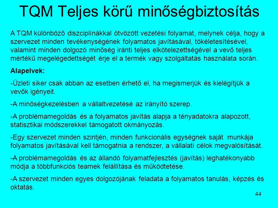 44 TQM Teljes körű minőségbiztosítás A TQM különböző diszciplínákkal ötvözött vezetési folyamat, melynek célja, hogy a szervezet minden tevékenységéne