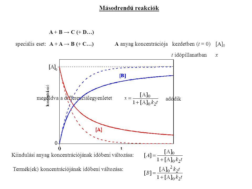 Másodrendű reakciók A + B → C (+ D…) speciális eset: A + A → B (+ C…)A anyag koncentrációja kezdetben (t = 0)[A] 0 t időpillanatbanx Kiindulási anyag koncentrációjának időbeni változása: Termék(ek) koncentrációjának időbeni változása: megoldva a differenciálegyenletet adódik