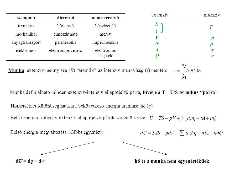 második főtétel: Zárt rendszerben létezik egy olyan extenzív (entrópiának nevezett) állapotfüggvény, mely az energia monoton növekvő függvénye, és ha a B állapot adiabatikusan elérhető A-ból, akkor entrópiája nem lehet az A rendszerénél kisebb.